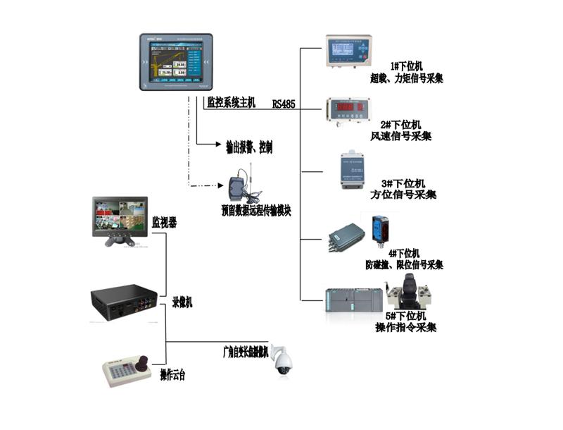 门座式起重机 _ 起重机安全监控管理系统