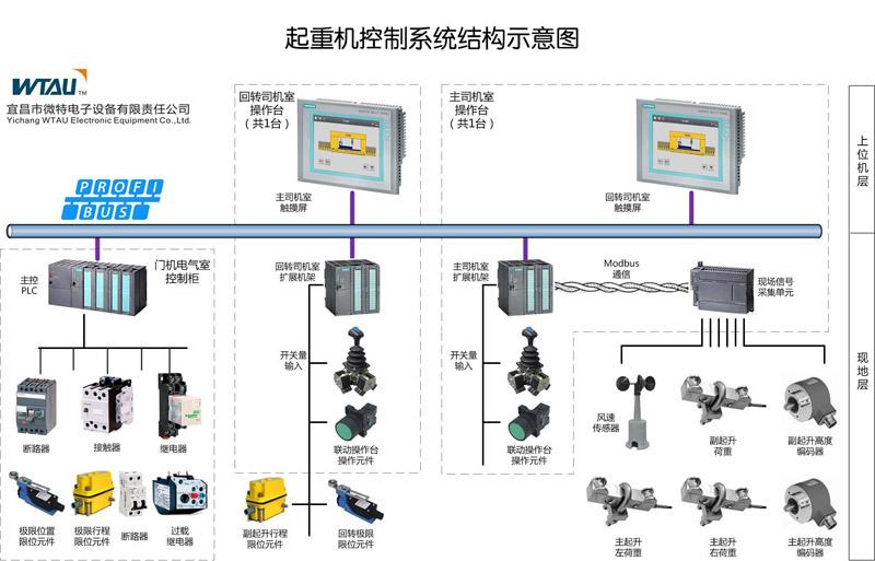 起重机电气plc变频器控制系统